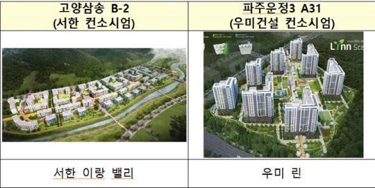 LH, 고양삼송 서한·파주운정 우미건설 등 공공지원 민간임대주택 사업자 선정